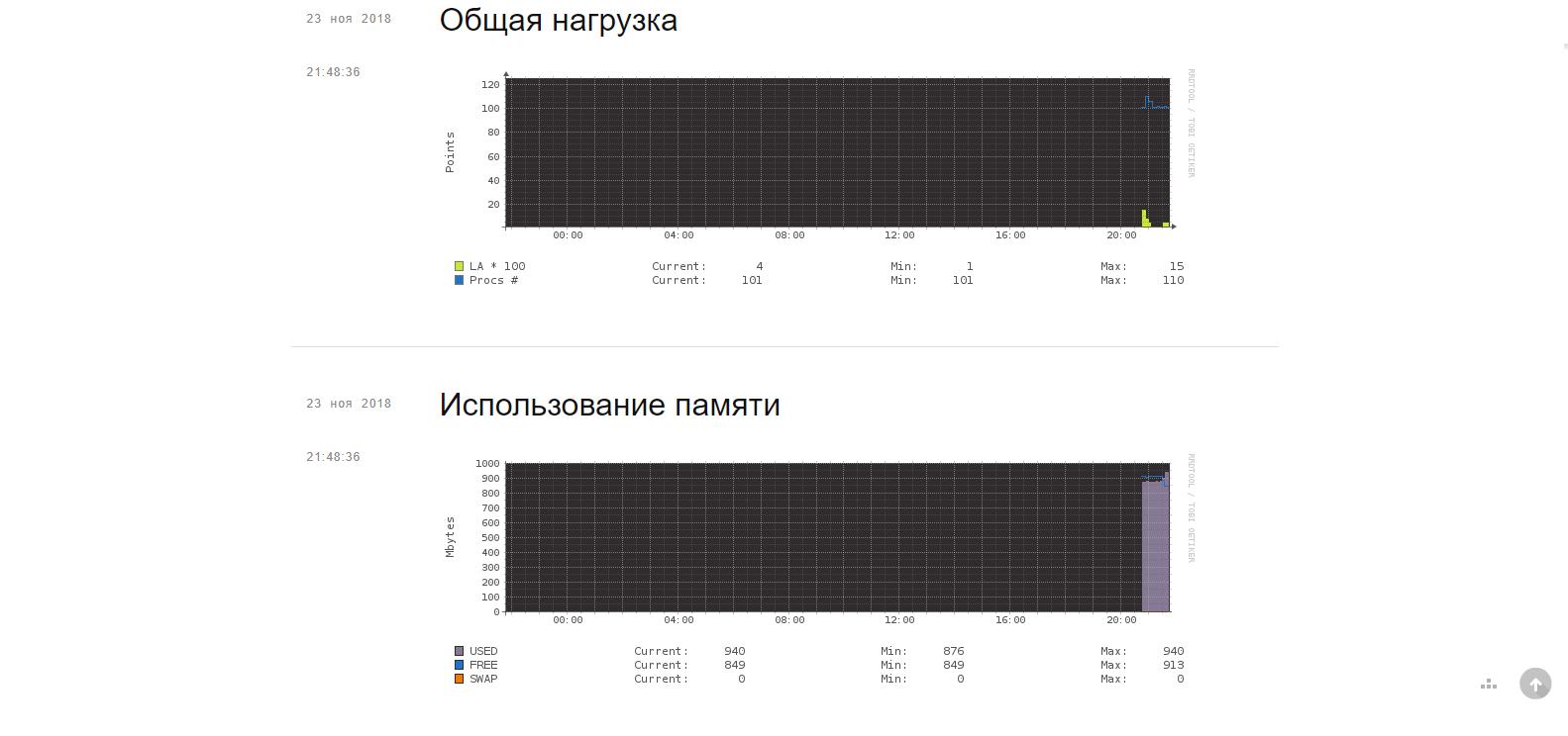 Графики нагрузки в VestaCP
